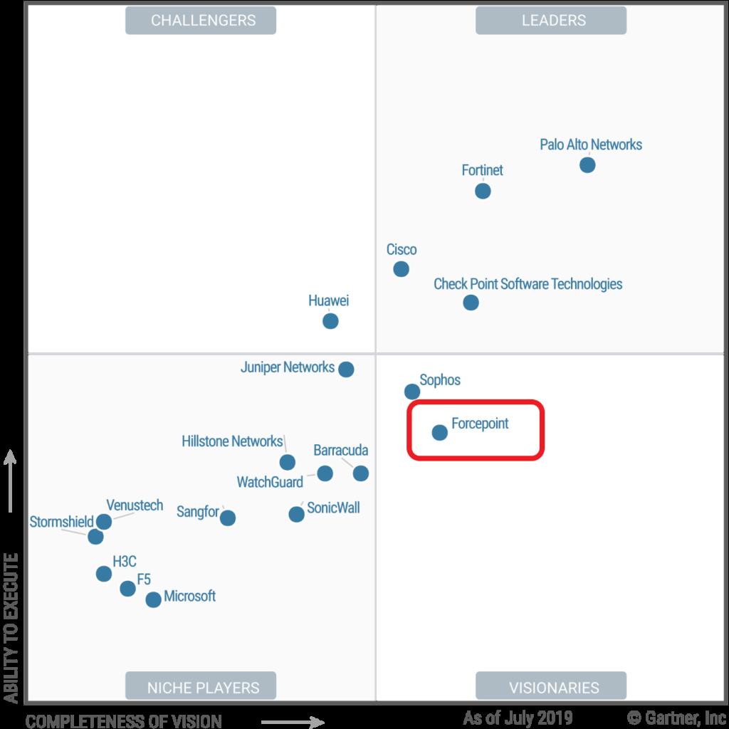 Gartner firewall 2019 - wykres usytuowania producentów zapór sieciowych względem kompletności wizji i zdolności jej realizacji